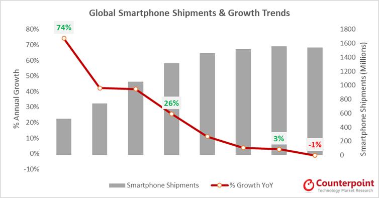 Älypuhelinmarkkina on taantunut korkeasta kasvusta miinukselle.