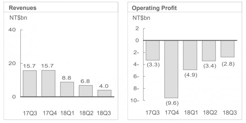 HTC:n liikevaihdon ja liikevoiton kehitys viimeisenä viitenä vuosineljänneksenä.