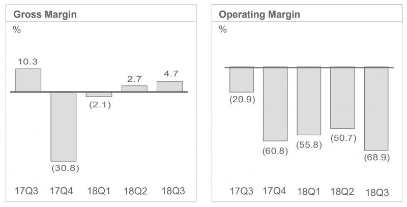 HTC:n bruttokate- ja liikevoittomarginaalin kehitys viimeisenä viitenä vuosineljänneksenä.