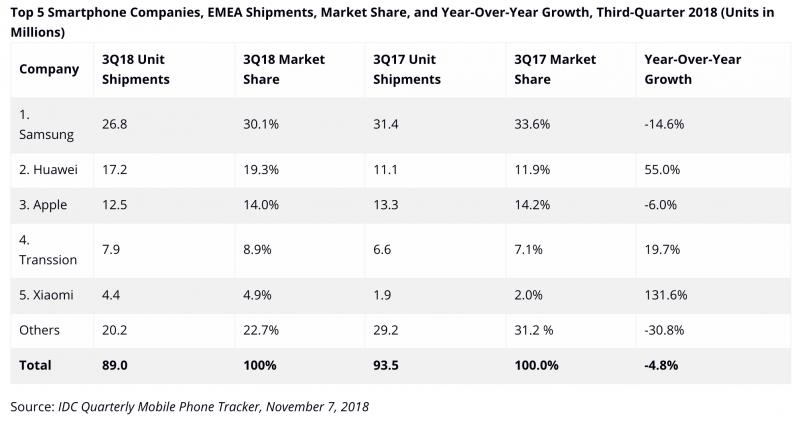 IDC:n tilasto älypuhelintoimituksista EMEA-alueella heinä-syyskuussa 2018.