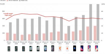 The Informationin ja Tech Insightsin koostama taulukko iPhonen hintojen ja tuotantokustannusten kehittymisestä.