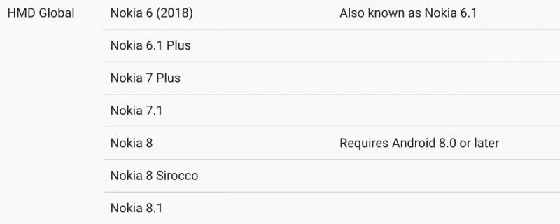 Nokia 8.1 mainittu Googlen ARCore-sivuilla.