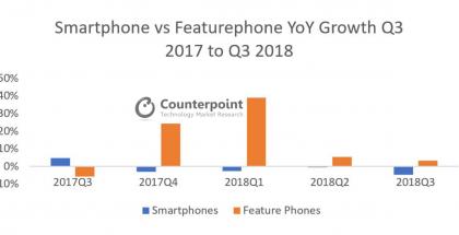 Peruspuhelinten toimitukset ovat kasvaneet samalla, kun älypuhelinten toimitukset ovat tänä vuonna kääntyneet laskuun.