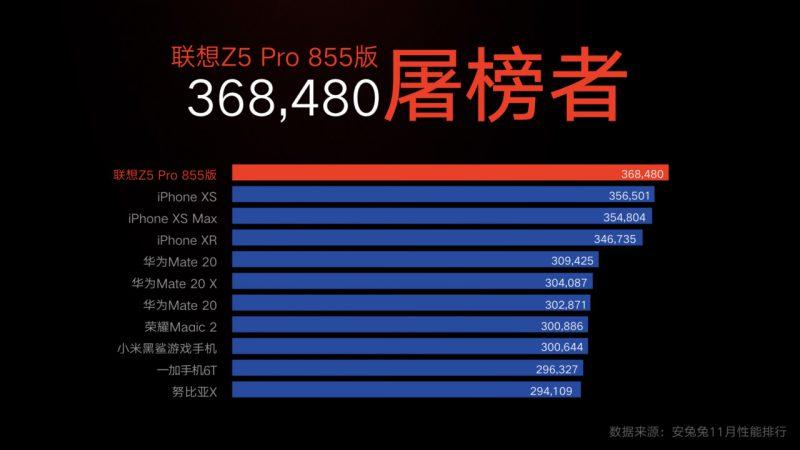 Lenovon mukaan uusi Z5 Pro GT nousee AnTuTussa kärkeen.