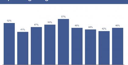 Facebookin kannattavuus on painunut huipputasoilta. Loppuvuodesta kausiluonteisesti suurempi liikevaihto parantaa kannattavuutta.