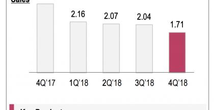 LG:n Mobile Communications -yksikön vuosi 2018 oli surkea.