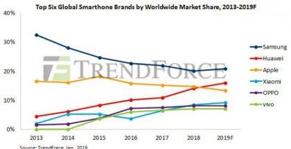 TrendForcen kuvio kertoo suurimpien älypuhelinvalmistajien markkinaosuuksien kehittymisestä.