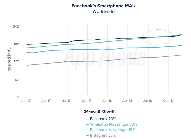 WhatsApp nousi Facebookin suosituimmaksi sovellukseksi. Lähde: App Annie.