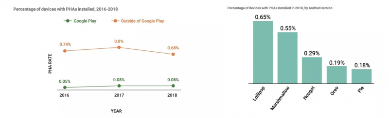 Mitä uudempi Android-versio, sitä vähemmän haitallisia sovelluksia niistä löytyy.