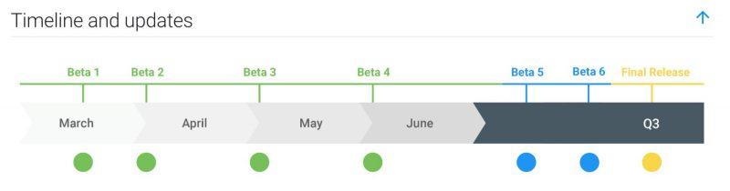 Android Q:n testiversioiden aikataulu.