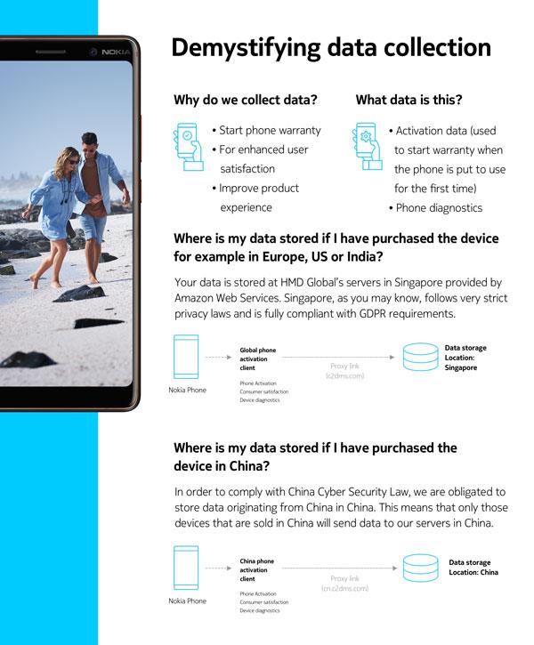 HMD Global selventää tietojen liikkeitä.