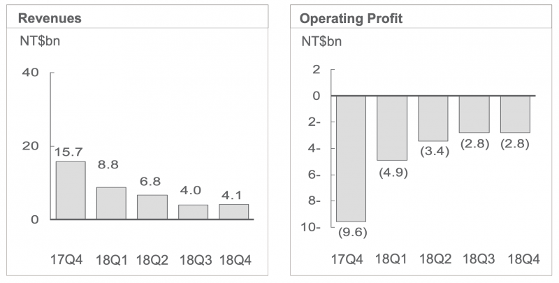 HTC:n liikevaihdon ja liikevoiton kehitys viitenä viimeisenä vuosineljänneksenä.
