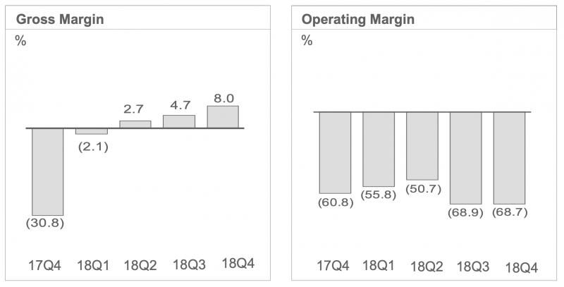 HTC:n bruttokate ja liikevoittomarginaali. Tappiot ovat pysyneet sitkeästi todella syvinä.