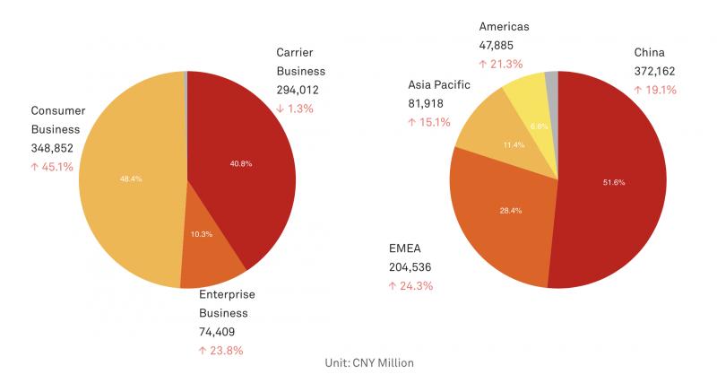 Kuluttajaliiketoiminta ponnahti Huawein suurimmaksi ensi kertaa viime vuonna. Kiina toi jo yhä yli puolet myynnistä.