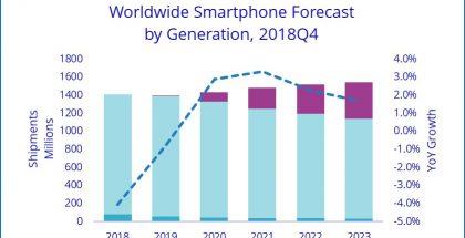 Tutkimusyhtiö IDC ennustaa älypuhelinmarkkinan supistuvan vielä vuonna 2019.