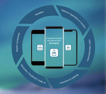 Piceasoftin tuotepaletti auttaa jälleenmyyjiä puhelimen elinkaaren eri vaiheissa.
