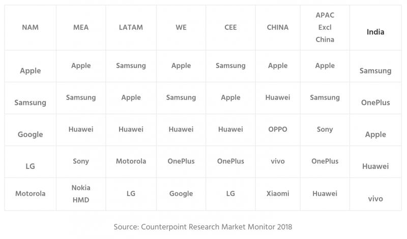 Counterpointin tilasto alueittain premium-älypuhelinmerkkien TOP5:stä.