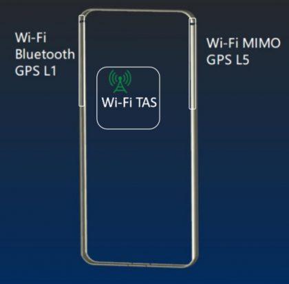 View20:stä löytyvät yläkulmien läheltä kaksi Wi-Fi- ja muista yhteyksistä vastaavaa antennia. Näiden lisäksi kokonaisuuteen on kuitenkin lisätty vielä kolmas Wi-Fi-antenni.