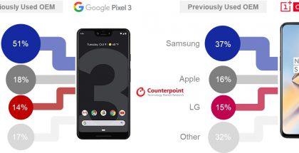 Näistä puhelinmerkeistä Yhdysvalloissa on vaihdettu Google Pixel 3:een ja OnePlus 6T:hen.