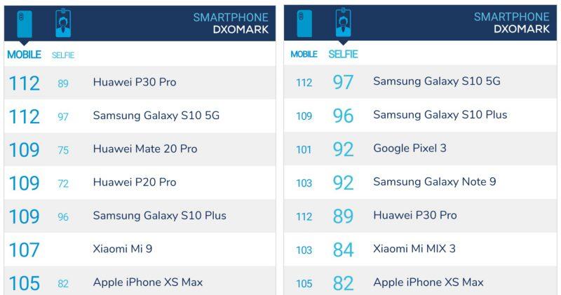 Galaxy S10 5G nostaa Samsungin Huawein rinnalle DxOMark-rankingissa.