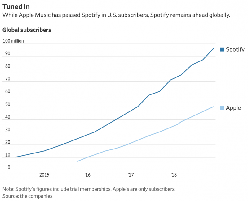 Maailmanlaajuiset Spotify- ja Apple Music -tilaajamäärät.