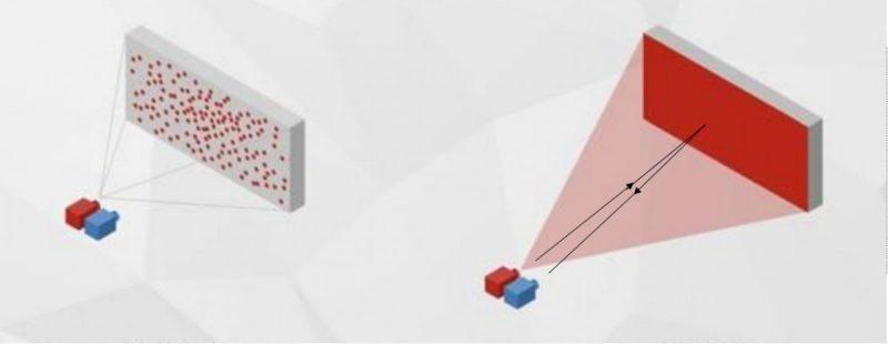 3D ToF -syvyyskamera ei luo vain hajanaista pistekarttaa, vaan syvyysmallin koko kameran näkökentästä.
