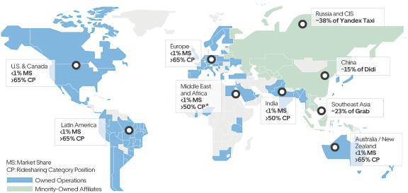 Uber toimii ympäri maailmaa. Venäjällä ja Aasiassa sillä on merkittäviä omistuksia paikallisissa markkinajohtajissa.