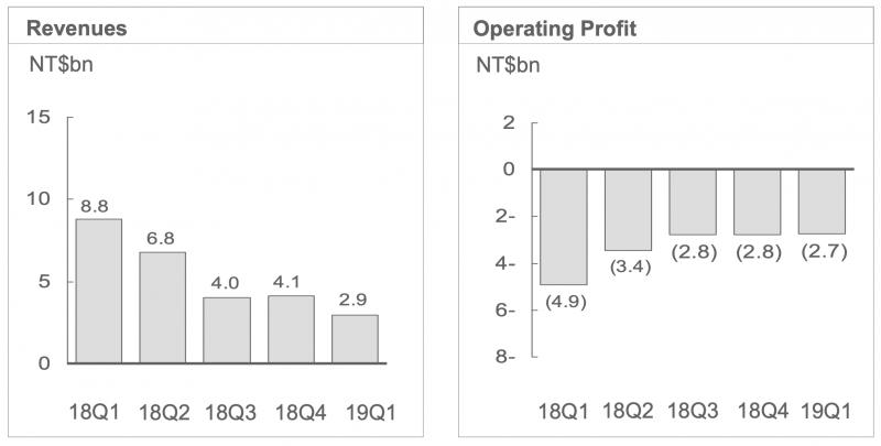 HTC:n liikevaihto laskee, mutta tappiot ovat jämähtäneet syviksi.