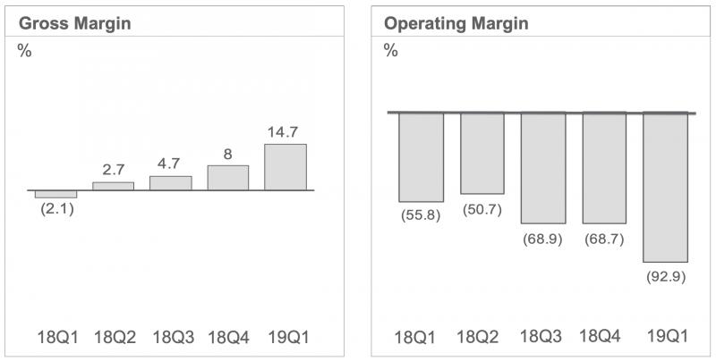 HTC:n bruttokate on parantunut selvästi viimeisen vuoden aikana, mutta liiketuloksessa tämä ei näy.