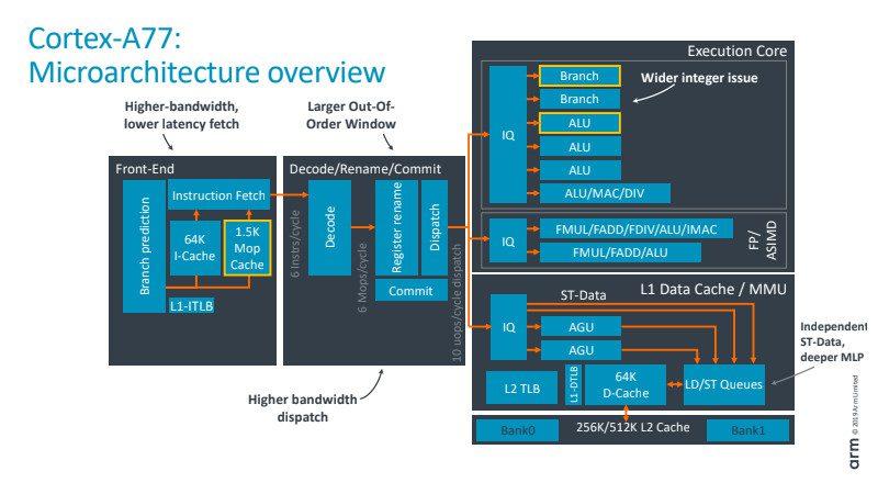 Cortex-A77:n arkkitehtuuri.