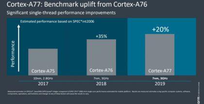 Cortex-A77 tuo viidenneksen suorituskykylisän.