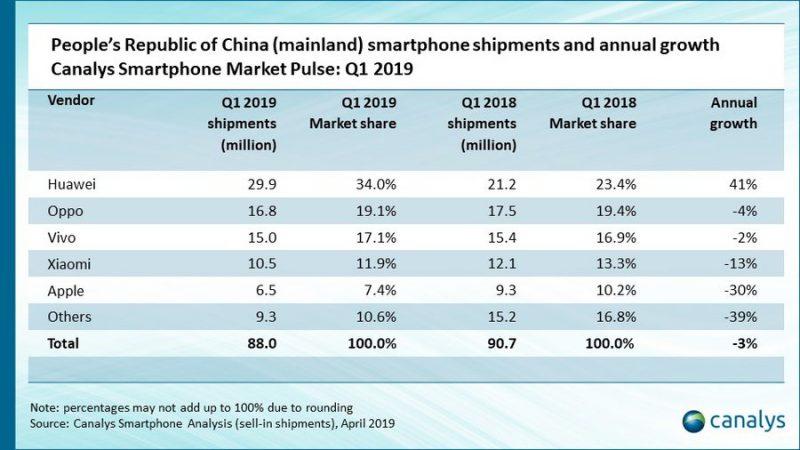 Älypuhelintoimitukset Kiinassa tammi-maaliskuussa 2019 tutkimusyhtiö Canalysin mukaan.