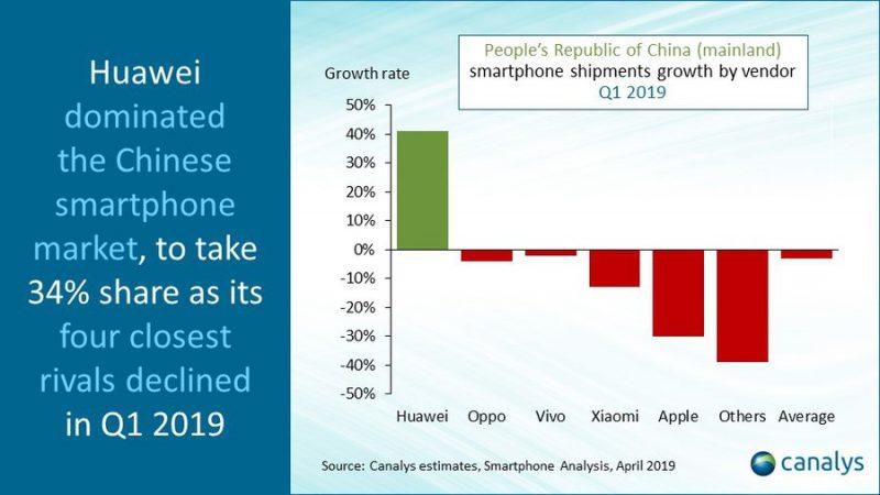Huawei kasvoi Kiinassa, kun muut supistuivat.