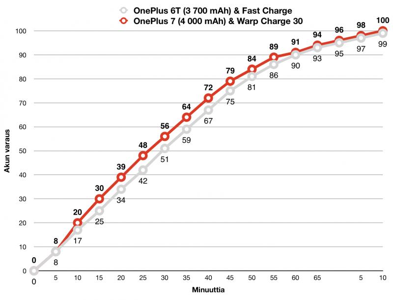 OnePlus 7 latautuu jonkin verran OnePlus 6T:tä nopeammin huolimatta 8 prosenttia suuremmasta akun kapasiteetista.