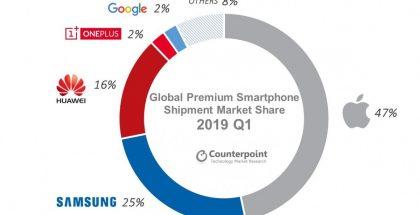 Tutkimusyhtiö Counterpointin tilasto yli 400 dollarin premium-älypuhelinten markkinaosuuksista.