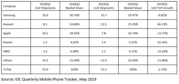 Älypuhelintoimitukset Euroopassa tammi-maaliskuussa 2019. Kuva: IDC.