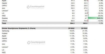 Counterpoint Researchin tilasto älypuhelintoimituksista vuoden 2019 toisella neljänneksellä.