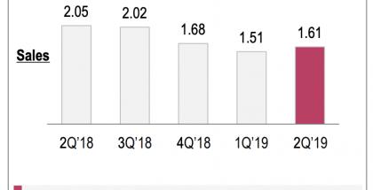 LG:n tappiot älypuhelimissa olivat hurjia huhti-kesäkuussakin.