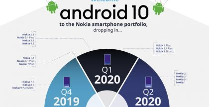 Jo elokuussa julkaistu Android 10 -aikataulu Nokia-älypuhelimille.