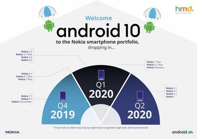 Android 10 -aikataulu Nokia-älypuhelimille.