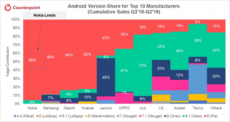 Heinäkuusta 2018 kesäkuun 2019 loppuun myydyistä Nokia-älypuhelimista 96 prosentille on saatavilla Android 9 Pie -käyttöjärjestelmäversio. Tässä suhteessa Nokia-älypuhelimet ovat markkinoiden kärkeä.