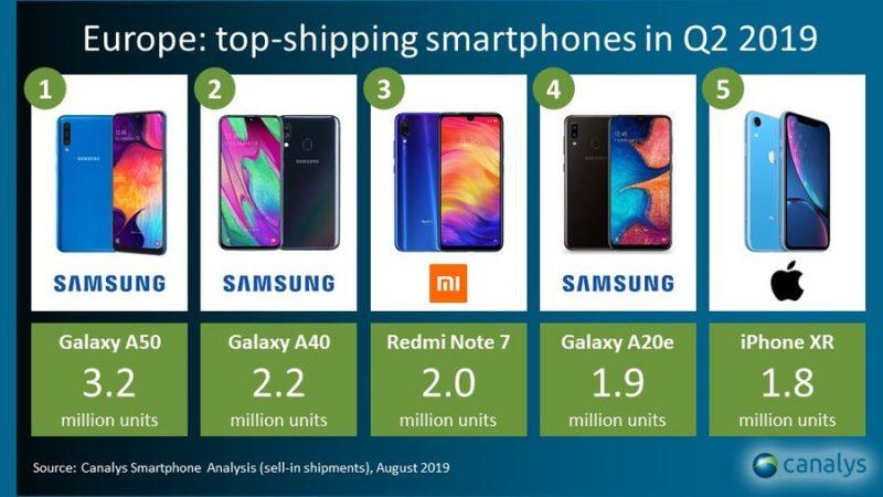 Euroopan eniten toimitetut älypuhelimet huhti-kesäkuussa tutkimusyhtiö Canalysin mukaan.