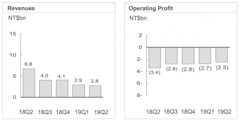 HTC:n liikevaihdon lasku jatkuu. Tappiot liiketuloksen tasolla ovat pienentyneet mutta eivät merkittävästi.