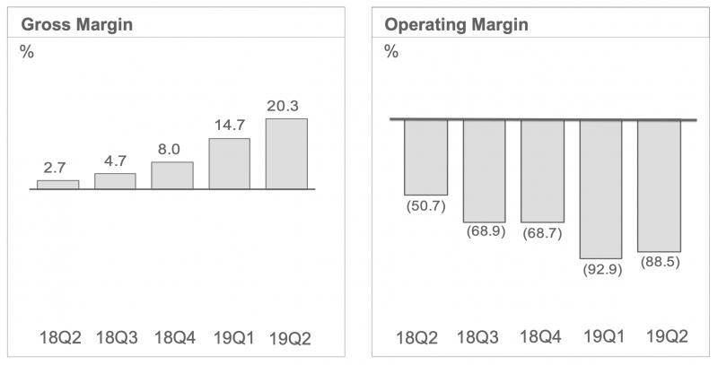 HTC:n bruttokate on yhä liian alhainen ja liiketoiminnan kulut liian suuret.