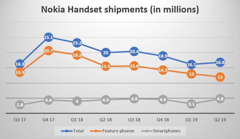 NokiaMobin koostama tilasto HMD Globalin Nokia-puhelinten toimituksista.