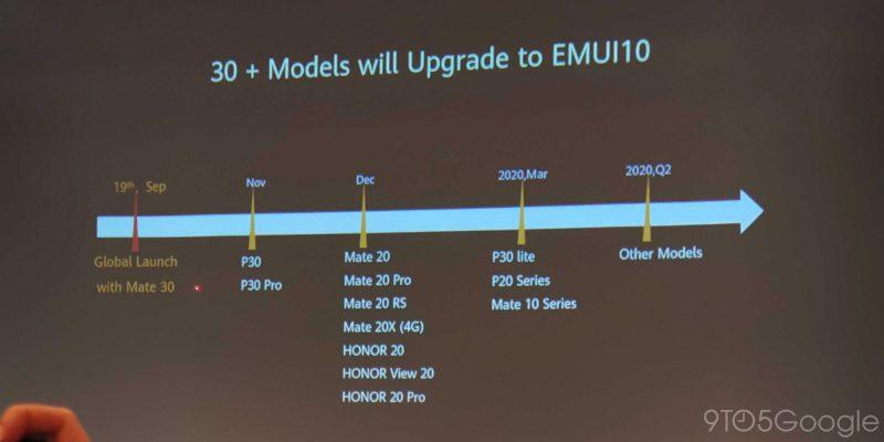 Huawein EMUI 10 -päivitysten aikataulu. Kuva: 9to5Google.