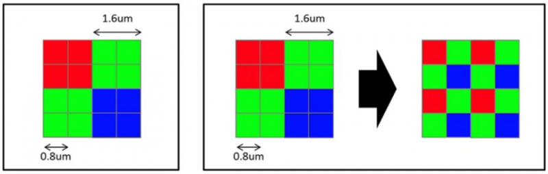 Honor 20 Pron 48 megapikselin pääkameran Sony IMX586 -kenno on Quad Bayer -tyyppiä. Oletuksena neljä pikseliä on yhdistetty yhdeksi kookkaammaksi mutta haluttaessa käyttöön saadaan myös täysi 48 megapikselin tarkkuus.