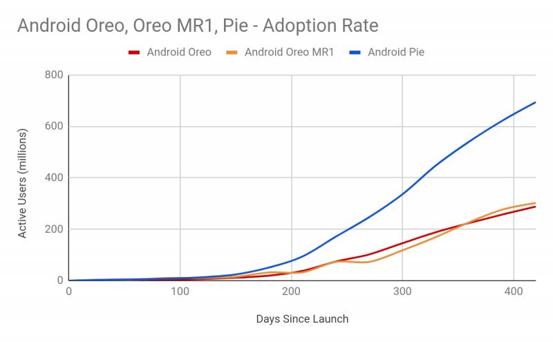 Android Pie -päivitykset tapahtuivat paljon Oreota vikkelämmin.