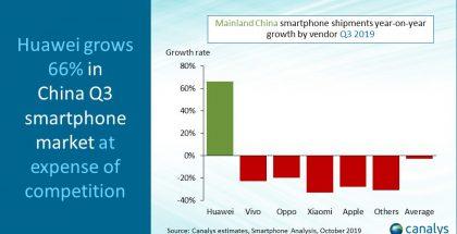 Huawei kasvoi, muut supistuivat Kiinan älypuhelinmarkkinoilla heinä-syyskuussa tutkimusyhtiö Canalysin mukaan.