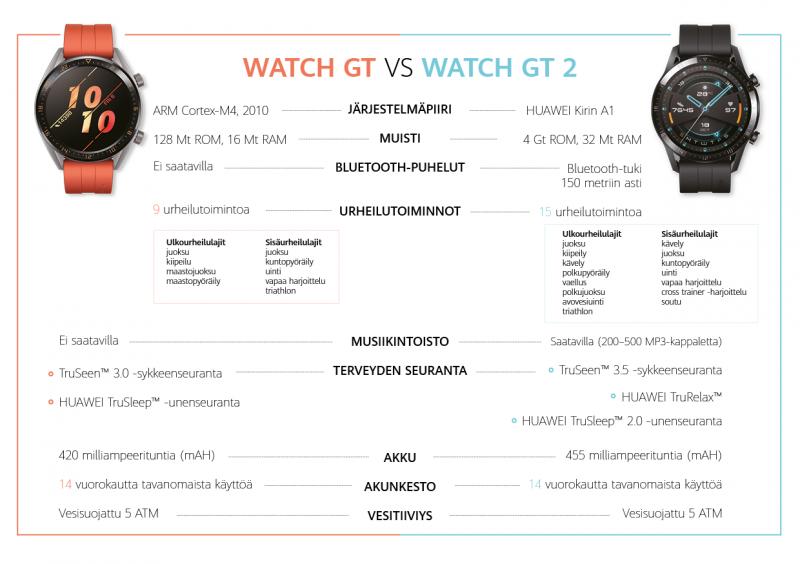 Alkuperäisen Huawei Watch GT:n ja Watch GT 2:n vertailu.